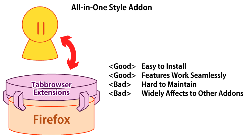 (Pros-Cons of All-in-One Style Addon)