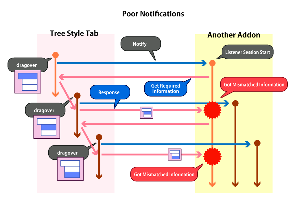 (Sequence Graph of Combination Based on Notifications with Poor Information)