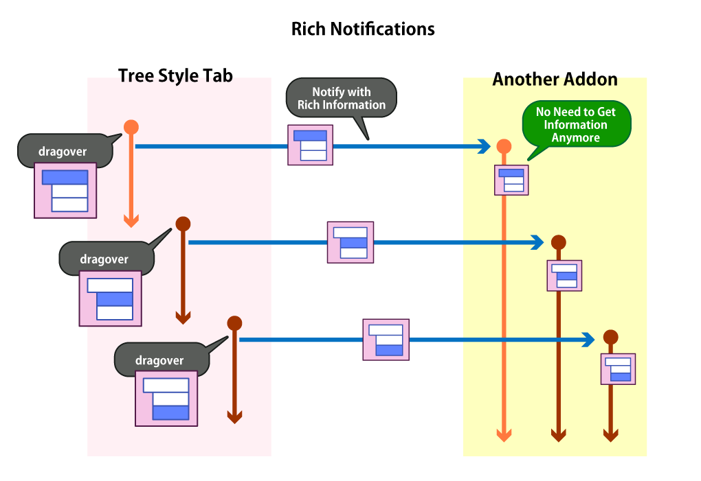 (Sequence Graph of Combination Based on Notifications with Rich Information)