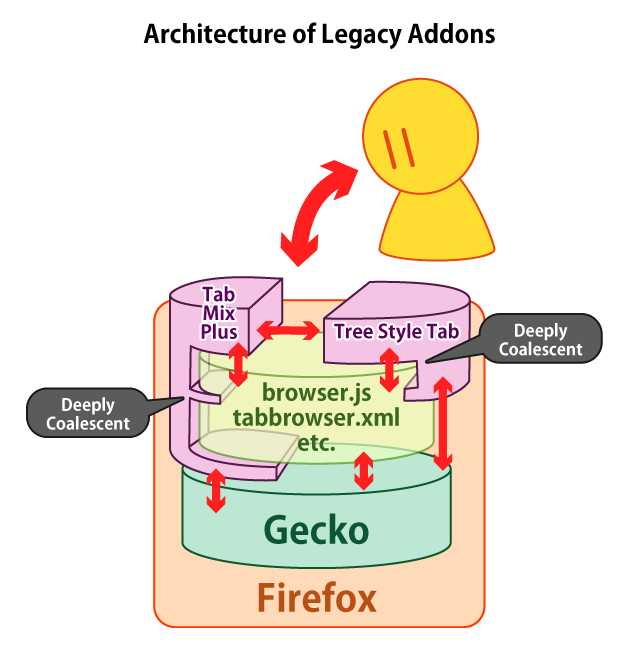 (Architecture of Legacy Addons)
