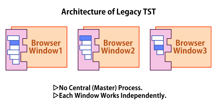 (Architecture of Legacy TST)