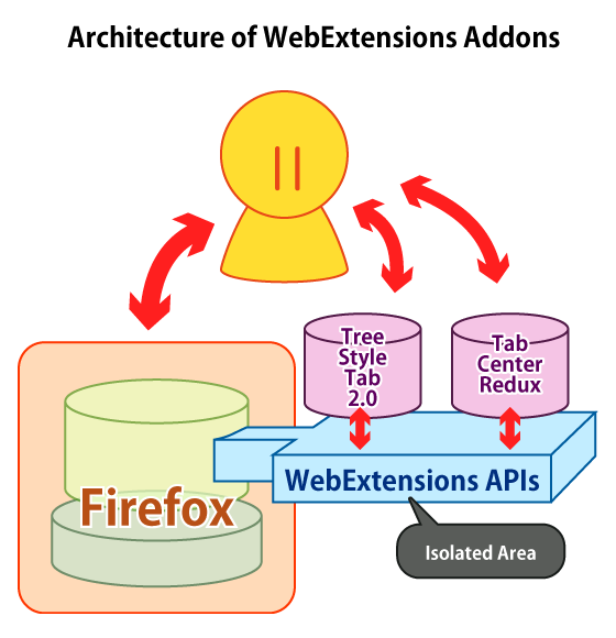 (Architecture of WebExtensions-based Addons)