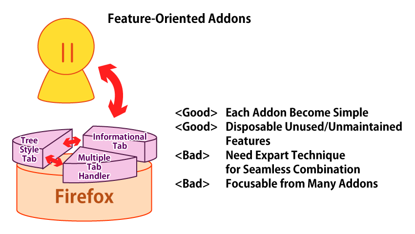 (Pros-Cons of Feature-Oriented Addon)