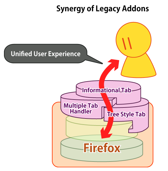 (There is Synergy Between Legacy Addons)