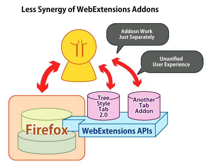 (Less Synergy Between WebExtensions-based Addons)