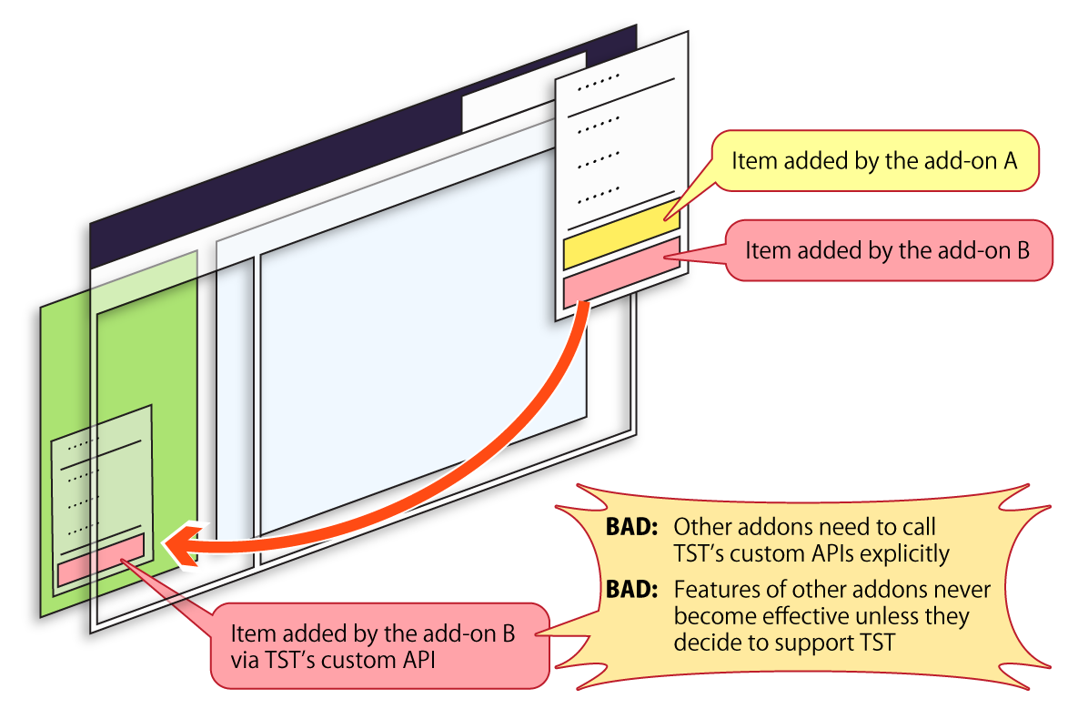(An illustration describing addons can communicate with custom APIs.)