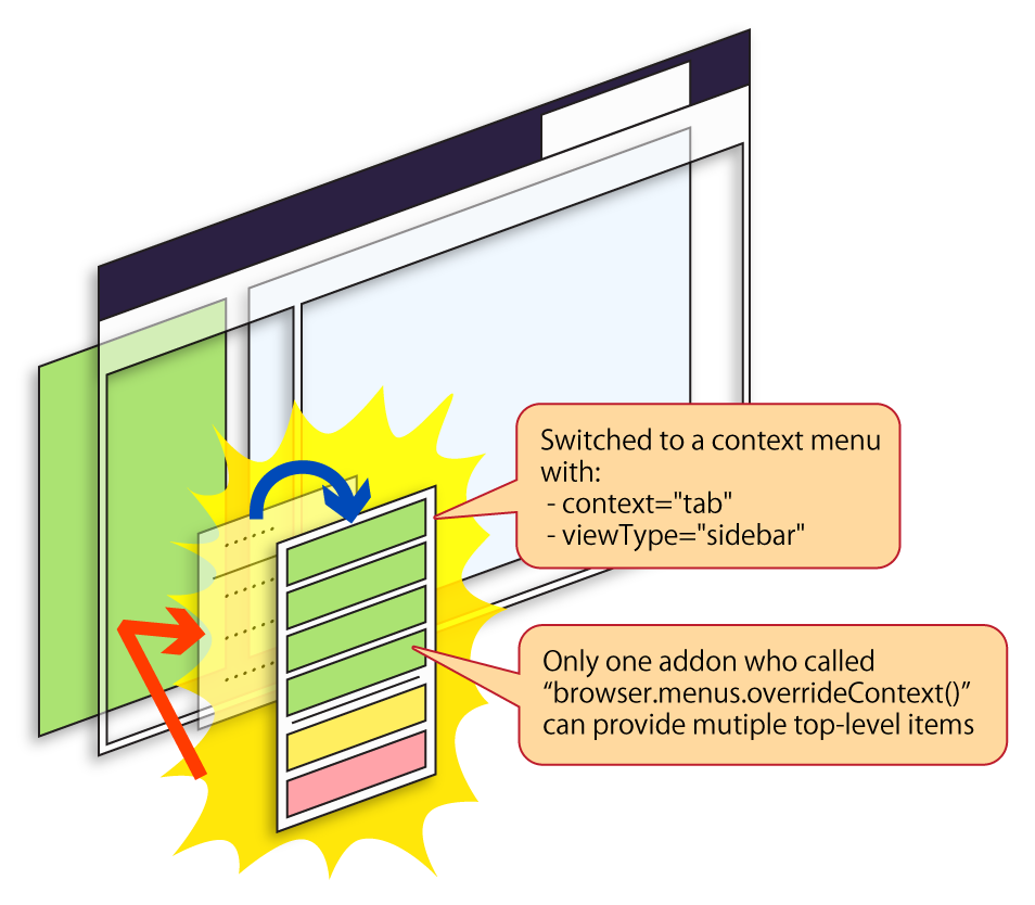 (An illustration describing the context menu is switched for the specified context.)